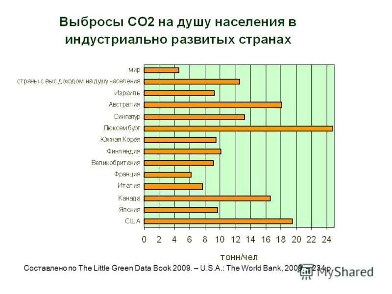 Составлено по The Little Green Data Book 2009. – U.S.A.: The World Bank, 2009. – 234 p.