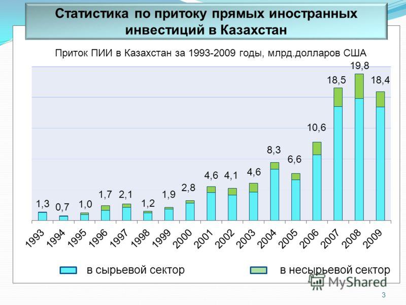 Статистика по притоку прямых иностранных инвестиций в Казахстан 3