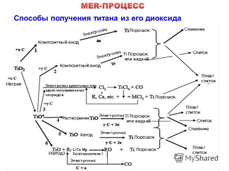 2 Способы получения титана из его диоксида