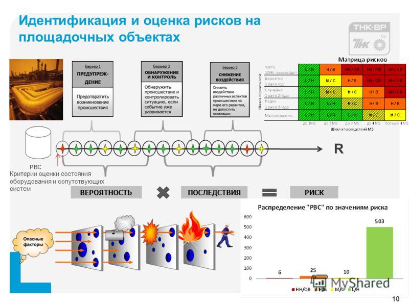 Идентификация и оценка рисков на площадочных объектах РВС ВЕРОЯТНОСТЬПОСЛЕДСТВИЯ R РИСК Критерии оценки состояния оборудования и сопутствующих систем 10