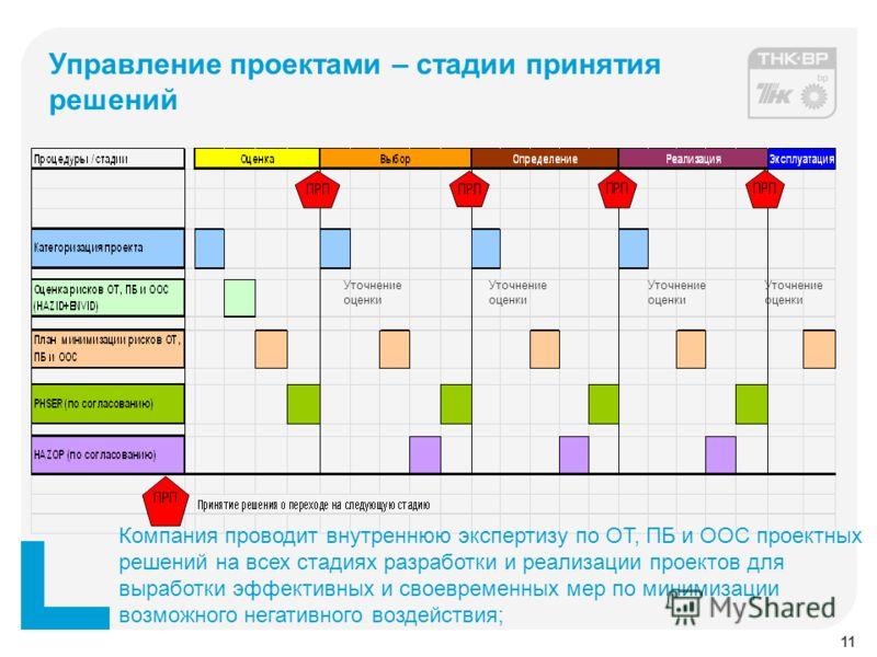 Управление проектами – стадии принятия решений Уточнение оценки Компания проводит внутреннюю экспертизу по ОТ, ПБ и ООС проектных решений на всех стадиях разработки и реализации проектов для выработки эффективных и своевременных мер по минимизации во