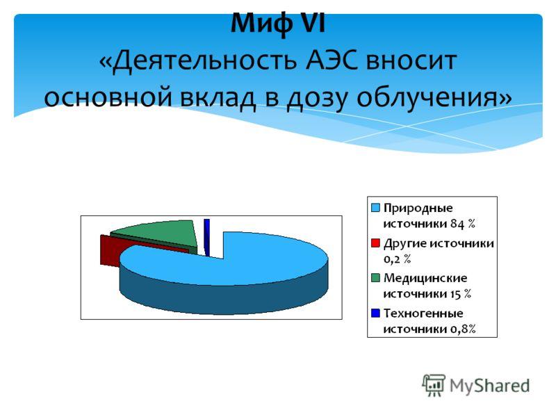 Миф VI «Деятельность АЭС вносит основной вклад в дозу облучения»