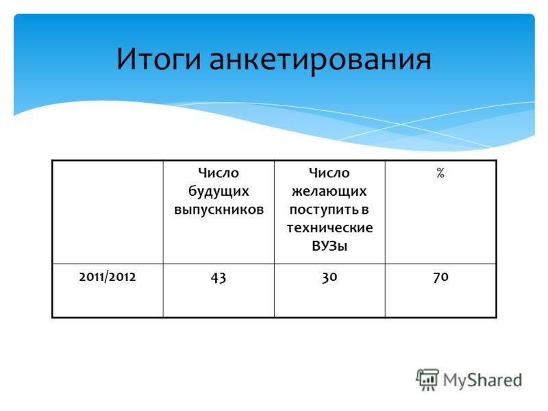 Итоги анкетирования Число будущих выпускников Число желающих поступить в технические ВУЗы % 2011/2012433070