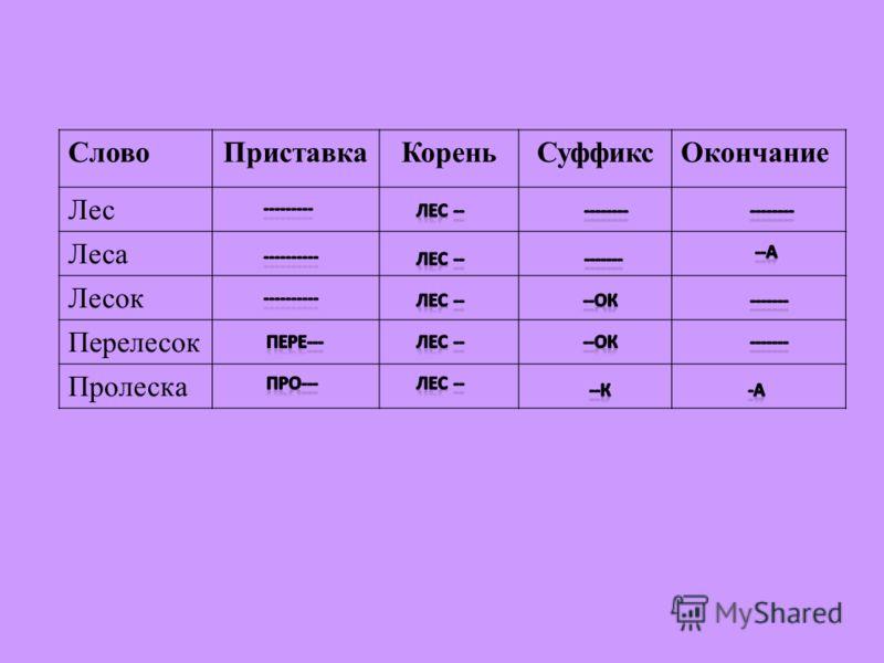 Словоприставкакореньсуффиксокончани