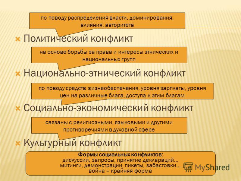 Политический конфликт Национально-этнический конфликт Социально-экономический конфликт Культурный конфликт по поводу распределения власти, доминирования, влияния, авторитета на основе борьбы за права и интересы этнических и национальных групп по пово