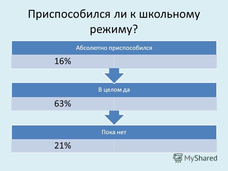 Приспособился ли к школьному режиму? Пока нет 21% В целом да 63% Абсолютно приспособился 16%