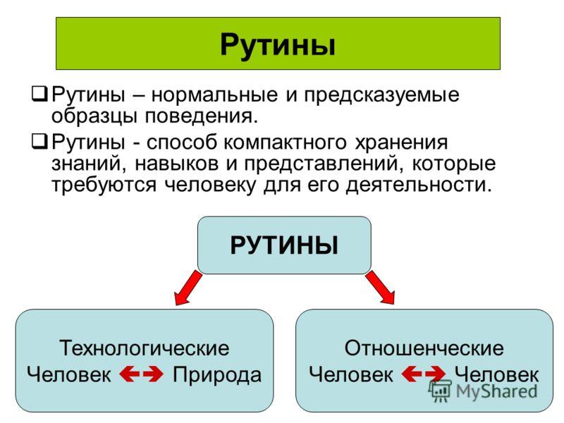 Рутины Рутины – нормальные и предсказуемые образцы поведения. Рутины - способ компактного хранения знаний, навыков и представлений, которые требуются человеку для его деятельности. Технологические Человек Природа Отношенческие Человек РУТИНЫ