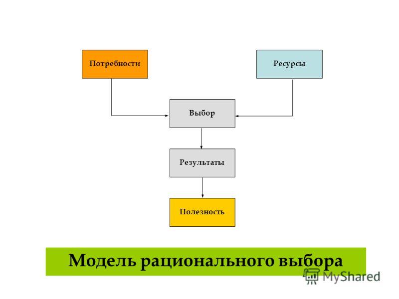 Потребности Полезность Ресурсы Выбор Результаты Модель рационального выбора