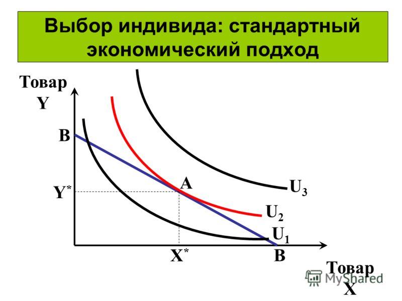 Выбор индивида: стандартный экономический подход Товар Y Товар X B B U1U1 U2U2 U3U3 X*X* Y*Y* A