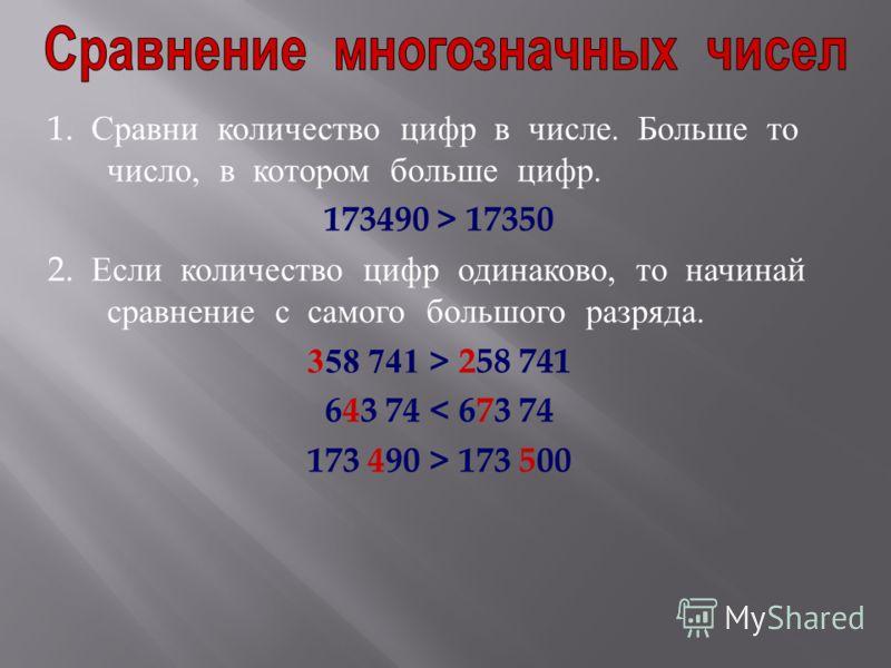 1. Сравни количество цифр в числе. Больше то число, в котором больше цифр. 173490 > 17350 2. Если количество цифр одинаково, то начинай сравнение с самого большого разряда. 358 741 > 258 741 643 74 < 673 74 173 490 > 173 500
