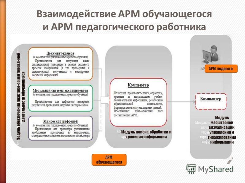 Взаимодействие АРМ обучающегося и АРМ педагогического работника Модуль обеспечения практико-ориентированной деятельности обучающихся Модуль поиска, обработки и хранения информации Модуль масштабной визуализации, управления и тиражирования информации