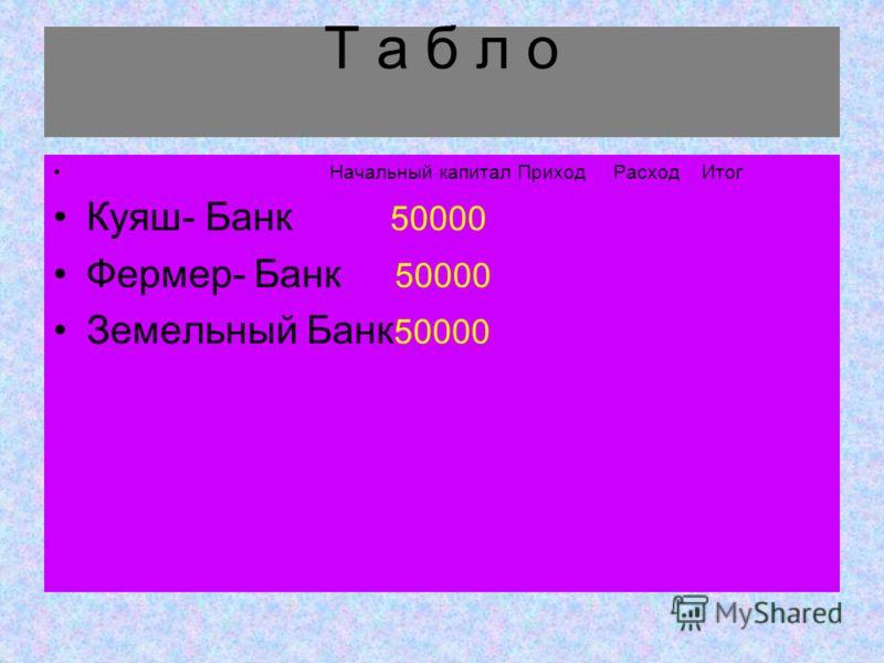Т а б л о Начальный капитал Приход Расход Итог Куяш- Банк 50000 Фермер- Банк 50000 Земельный Банк 50000