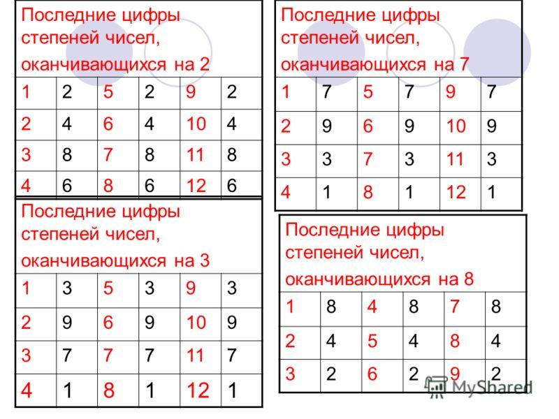 Последние цифры степеней чисел, оканчивающихся на 2 125292 2464104 3878118 4686126 Последние цифры степеней чисел, оканчивающихся на 7 175797 2969109 3373113 4181121 Последние цифры степеней чисел, оканчивающихся на 3 135393 2969109 3777117 4181121 П