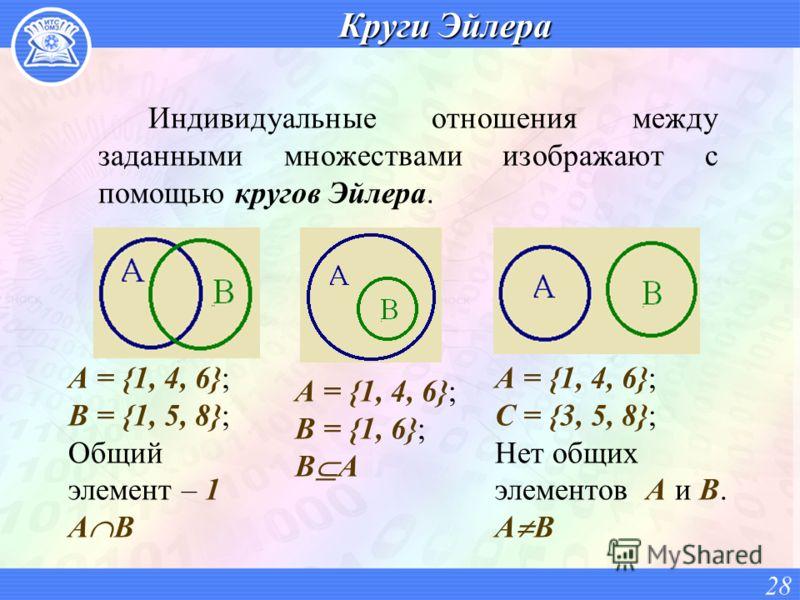 Круги Эйлера Индивидуальные отношения между заданными множествами изображают с помощью кругов Эйлера. 28 А = {1, 4, 6}; В = {1, 5, 8}; Общий элемент – 1 A B А = {1, 4, 6}; В = {1, 6}; B A А = {1, 4, 6}; С = {3, 5, 8}; Нет общих элементов A и B. A B