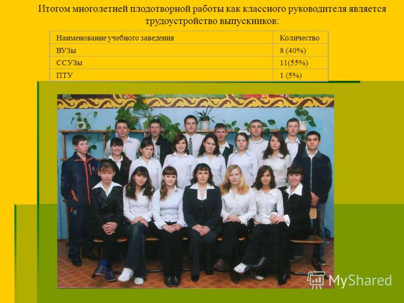 Итогом многолетней плодотворной работы как классного руководителя является трудоустройство выпускников: Наименование учебного заведенияКоличество ВУЗы8 (40%) ССУЗы11(55%) ПТУ1 (5%)