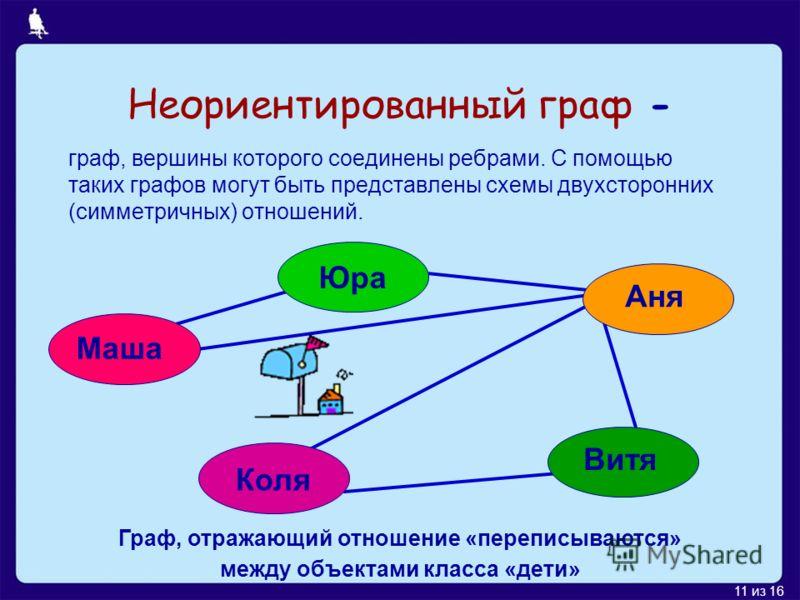 11 из 16 Неориентированный граф - граф, вершины которого соединены ребрами. С помощью таких графов могут быть представлены схемы двухсторонних (симметричных) отношений. Маша Юра Аня Витя Коля Граф, отражающий отношение «переписываются» между объектам