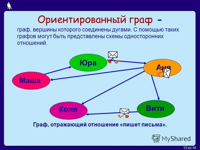 13 из 16 Ориентированный граф - граф, вершины которого соединены дугами. С помощью таких графов могут быть представлены схемы односторонних отношений. Маша Юра Аня Витя Коля Граф, отражающий отношение «пишет письма».