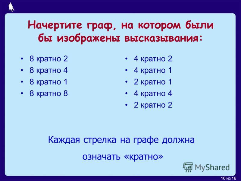 16 из 16 Начертите граф, на котором были бы изображены высказывания: 8 кратно 2 8 кратно 4 8 кратно 1 8 кратно 8 4 кратно 2 4 кратно 1 2 кратно 1 4 кратно 4 2 кратно 2 Каждая стрелка на графе должна означать «кратно»