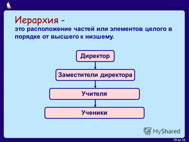 19 из 16 Иерархия - это расположение частей или элементов целого в порядке от высшего к низшему. Директор Заместители директора Учителя Ученики