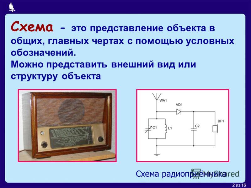 2 из 16 Схема - это представление объекта в общих, главных чертах с помощью условных обозначений. Можно представить внешний вид или структуру объекта Схема радиоприёмника