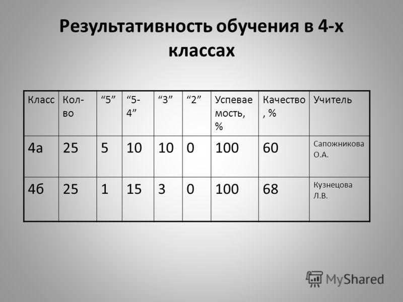 Результативность обучения в 4-х классах КлассКол- во 55- 4 32Успевае мость, % Качество, % Учитель 4а25510 010060 Сапожникова О.А. 4б251153010068 Кузнецова Л.В.