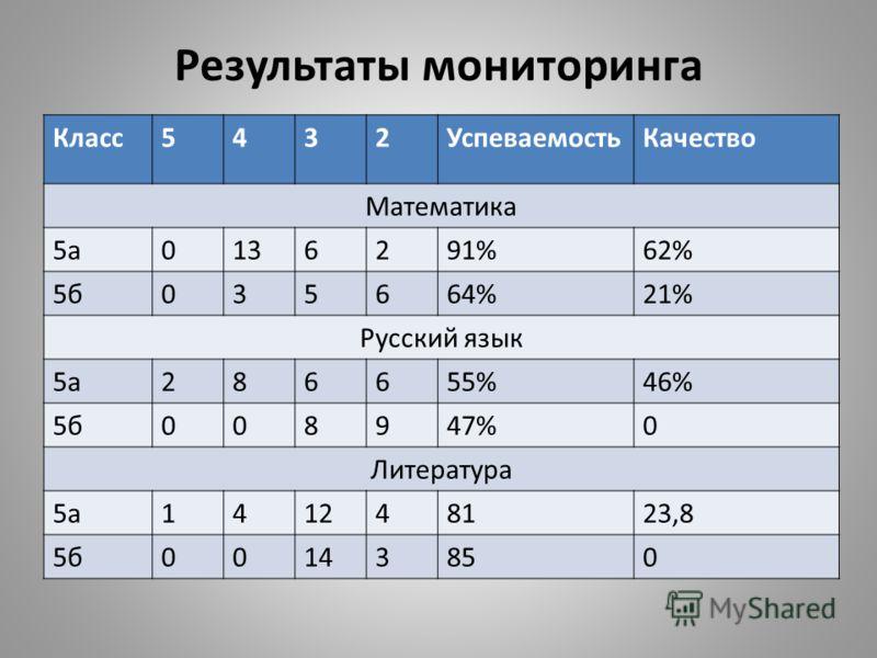 Результаты мониторинга Класс5432УспеваемостьКачество Математика 5а0136291%62% 5б035664%21% Русский язык 5а286655%46% 5б008947%0 Литература 5а141248123,8 5б00143850