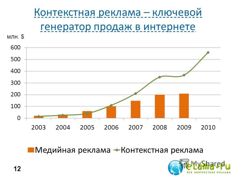 Контекстная реклама – ключевой генератор продаж в интернете 12 млн. $