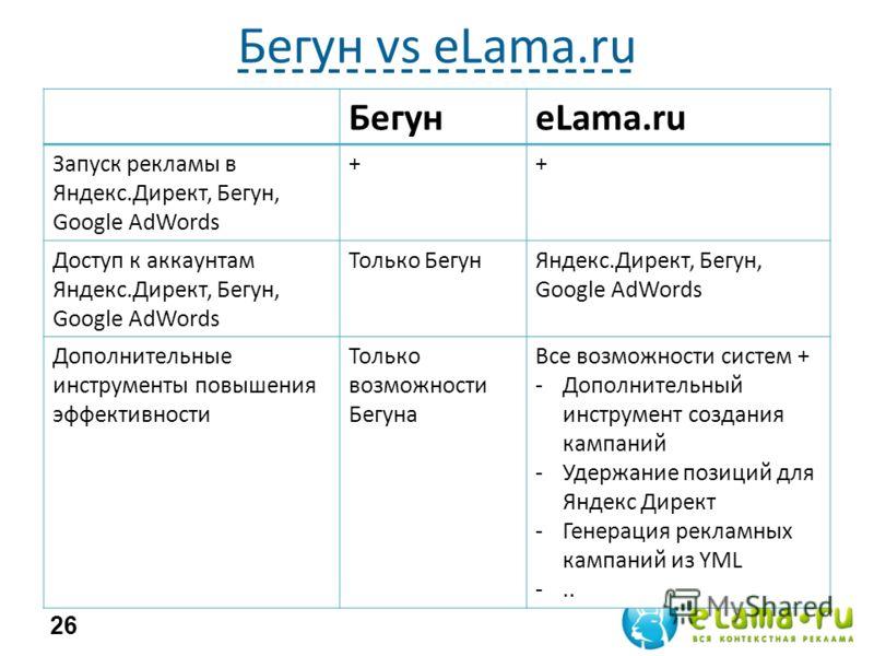 Бегун vs eLama.ru БегунeLama.ru Запуск рекламы в Яндекс.Директ, Бегун, Google AdWords ++ Доступ к аккаунтам Яндекс.Директ, Бегун, Google AdWords Только БегунЯндекс.Директ, Бегун, Google AdWords Дополнительные инструменты повышения эффективности Тольк