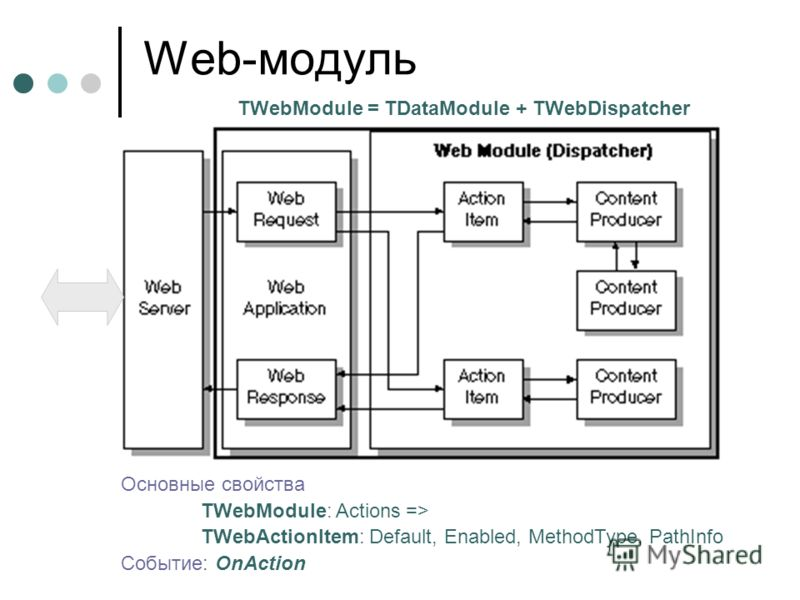 Web-модуль TWebModule = TDataModule + TWebDispatcher Основные свойства TWebModule: Actions => TWebActionItem: Default, Enabled, MethodType, PathInfo Событие: OnAction