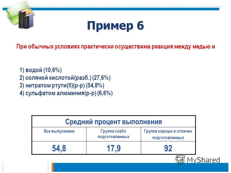 Пример 6 При обычных условиях практически осуществима реакция между медью и Средний процент выполнения Все выпускникиГруппа слабо подготовленных Группа хорошо и отлично подготовленных 54,817,992 1) водой (10,6%) 2) соляной кислотой(разб.) (27,6%) 3)