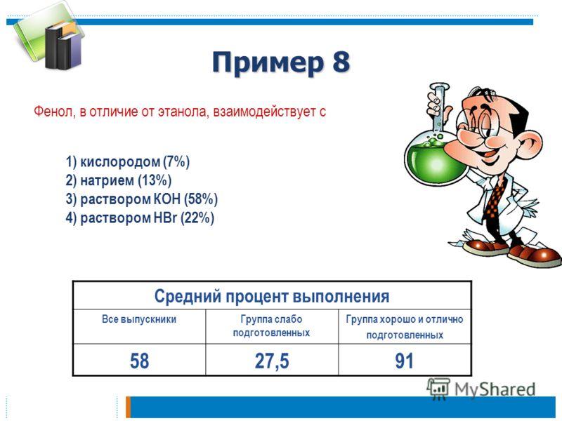 Пример 8 Фенол, в отличие от этанола, взаимодействует с Средний процент выполнения Все выпускникиГруппа слабо подготовленных Группа хорошо и отлично подготовленных 5827,591 1) кислородом (7%) 2) натрием (13%) 3) раствором КОН (58%) 4) раствором HBr (
