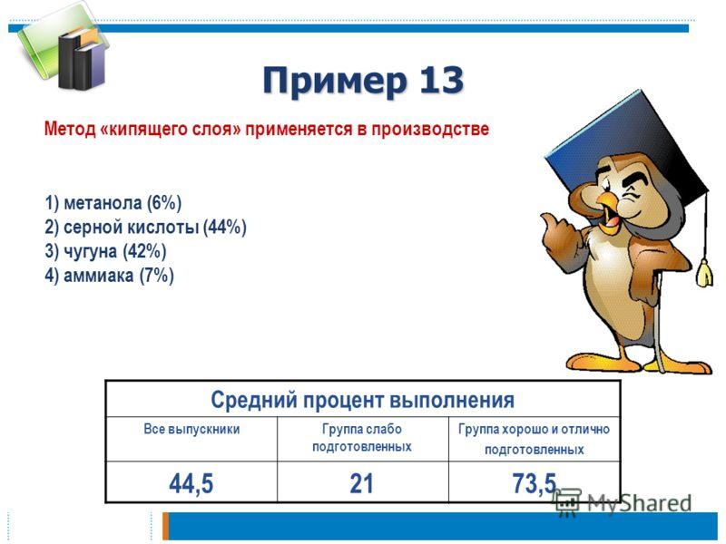 Пример 13 Метод «кипящего слоя» применяется в производстве Средний процент выполнения Все выпускникиГруппа слабо подготовленных Группа хорошо и отлично подготовленных 44,52173,5 1) метанола (6%) 2) серной кислоты (44%) 3) чугуна (42%) 4) аммиака (7%)