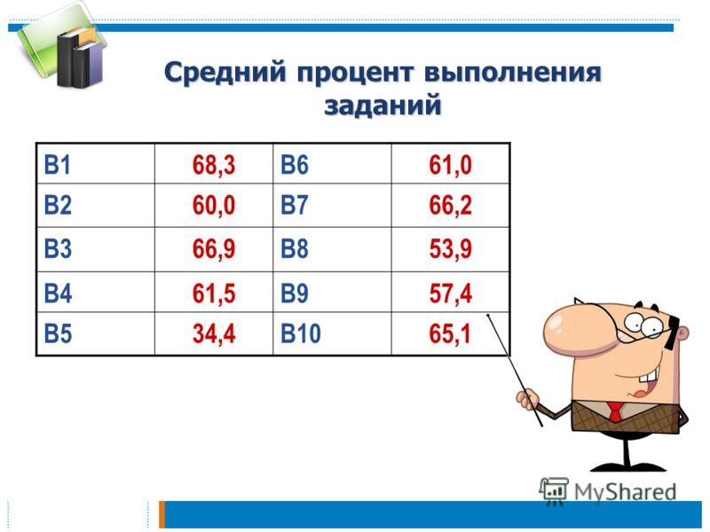 Средний процент выполнения заданий В168,3В661,0 В260,0В766,2 В366,9В853,9 В461,5В957,4 В534,4В1065,1