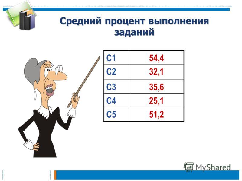 Средний процент выполнения заданий С154,4 С232,1 С335,6 С425,1 С551,2
