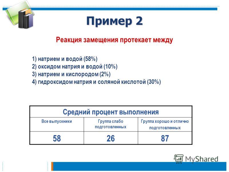 Пример 2 Реакция замещения протекает между Средний процент выполнения Все выпускникиГруппа слабо подготовленных Группа хорошо и отлично подготовленных 582687 1) натрием и водой (58%) 2) оксидом натрия и водой (10%) 3) натрием и кислородом (2%) 4) гид