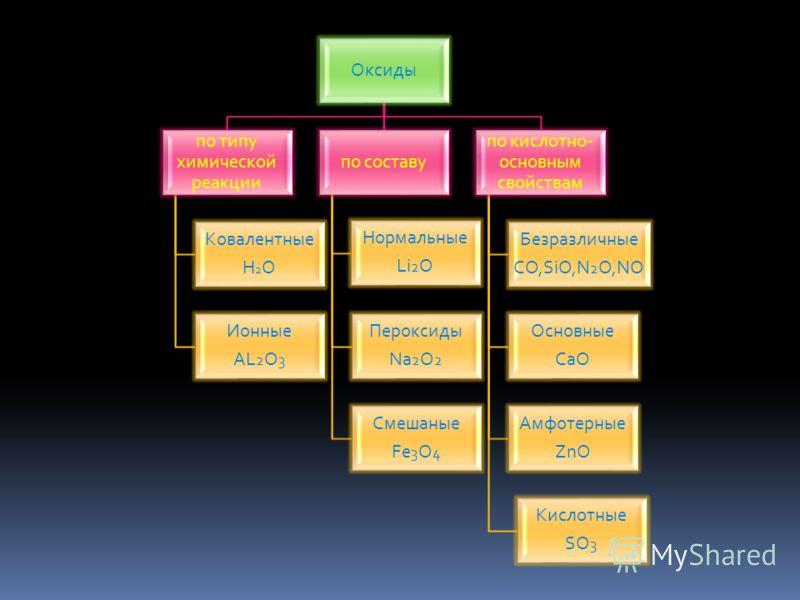 Оксиды по типу химической реакции Ковалентные H 2 O Ионные AL 2 O 3 по составу Нормальные Li 2 O Пероксиды Na 2 O 2 Смешаные Fe 3 O 4 по кислотно- основным свойствам Безразличные CO,SiO,N 2 O,NO Основные CaO Амфотерные ZnO Кислотные SO 3