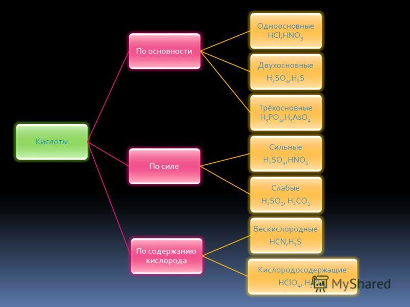 КислотыПо основности Одноосновные HCl,HNO3 Двухосновные H2SO4,H 2 S Трёхосновные H3PO4,H 3 AsO4 По силе Сильные H2SO4,HNO 3 Слабые H2SO3, H 2 CO3 По содержанию кислорода Бескислородные HCN,H2S Кислородосодержащие HClO4, H3PO 4