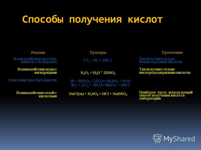 Способы получения кислот РеакцияПримерыПримечание Взаимодействие простых веществ с водородом С1 2 + Н 2 = 2НС1 Так получают только бескислородные кислоты Взаимодействие воды с ангидридами N 2 O 5 + Н 2 О = 2HNO 3 Так получают только кислородсодержащи
