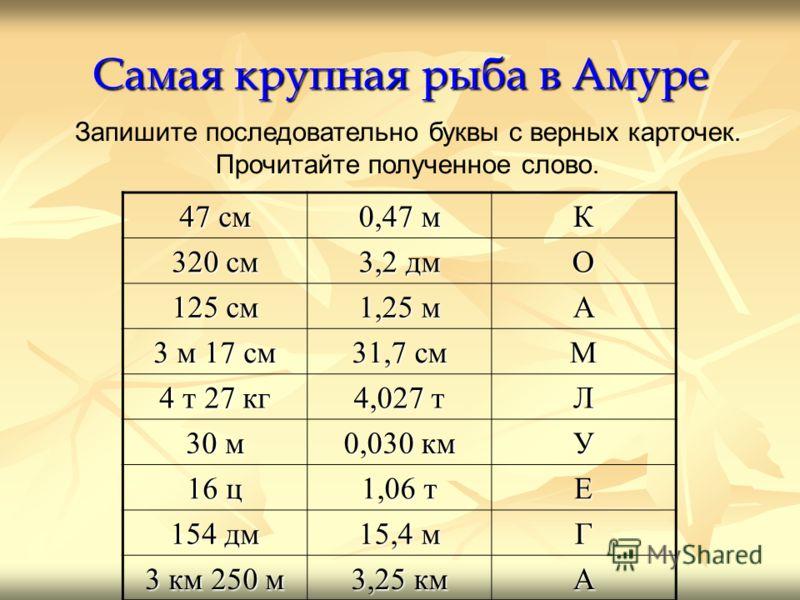 Самая крупная рыба в Амуре Запишите последовательно буквы с верных карточек. Прочитайте полученное слово. 47 см 0,47 м К 320 см 3,2 дм О 125 см 1,25 м А 3 м 17 см 31,7 см М 4 т 27 кг 4,027 т Л 30 м 0,030 км У 16 ц 1,06 т Е 154 дм 15,4 м Г 3 км 250 м