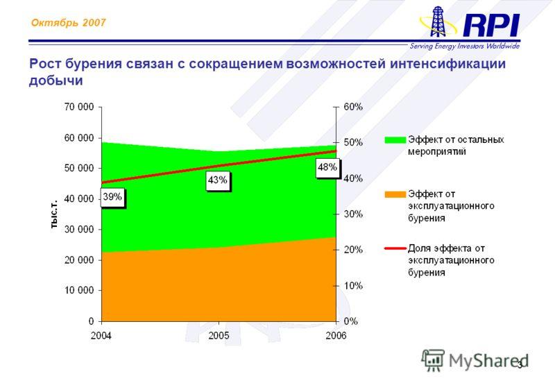 Октябрь 2007 3 Рост бурения связан с сокращением возможностей интенсификации добычи