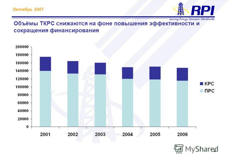 Октябрь 2007 4 Объёмы ТКРС снижаются на фоне повышения эффективности и сокращения финансирования