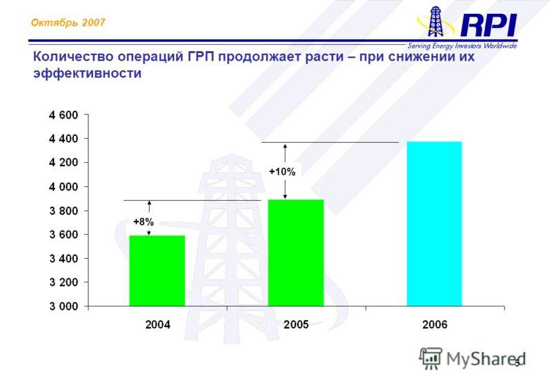 Октябрь 2007 5 Количество операций ГРП продолжает расти – при снижении их эффективности +10% +8%