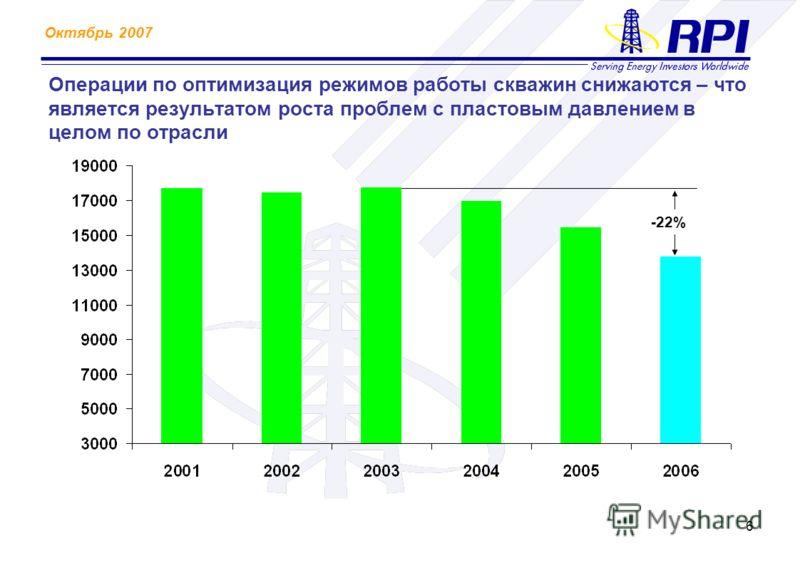 Октябрь 2007 6 Операции по оптимизация режимов работы скважин снижаются – что является результатом роста проблем с пластовым давлением в целом по отрасли -22%