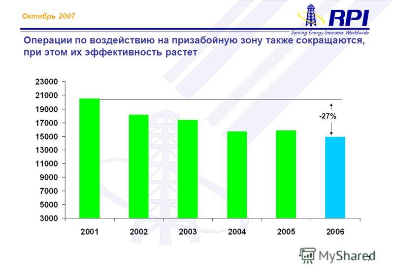 Октябрь 2007 7 Операции по воздействию на призабойную зону также сокращаются, при этом их эффективность растет -27%