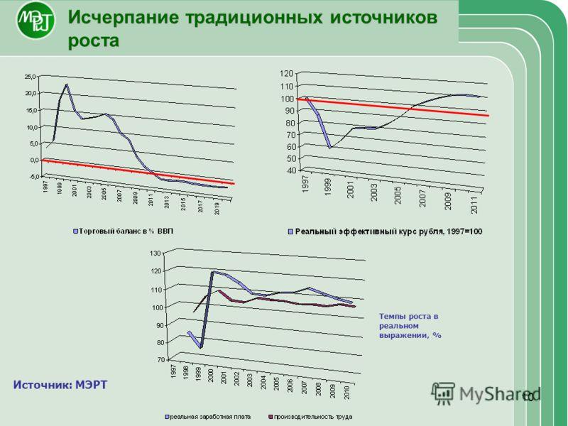 10 Исчерпание традиционных источников роста Источник: МЭРТ Темпы роста в реальном выражении, %