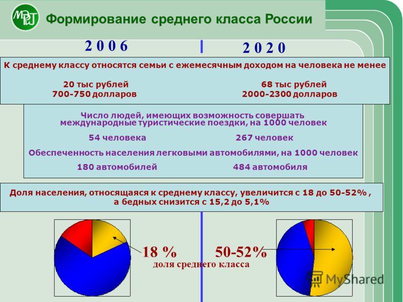 Формирование среднего класса России Доля населения, относящаяся к среднему классу, увеличится с 18 до 50-52%, а бедных снизится с 15,2 до 5,1% 18 %50-52% 2 0 0 6 К среднему классу относятся семьи с ежемесячным доходом на человека не менее 20 тыс рубл