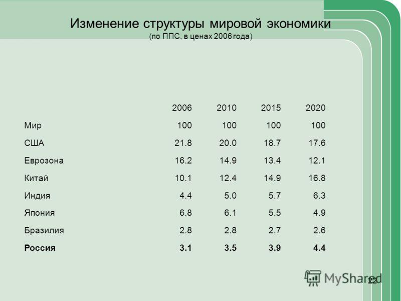 22 Изменение структуры мировой экономики (по ППС, в ценах 2006 года) 2006201020152020 Мир100 США21.820.018.717.6 Еврозона16.214.913.412.1 Китай10.112.414.916.8 Индия4.45.05.76.3 Япония6.86.15.54.9 Бразилия2.8 2.72.6 Россия3.13.53.94.4