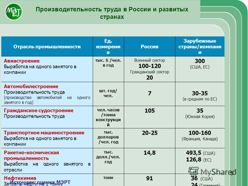 5 Производительность труда в России и развитых странах Отрасль промышленности Ед. измерени я Россия Зарубежные страны/компани и Авиастроение Выработка на одного занятого в компании тыс. $ /чел. в год Военный сектор 100-120 Гражданский сектор 20 300 (