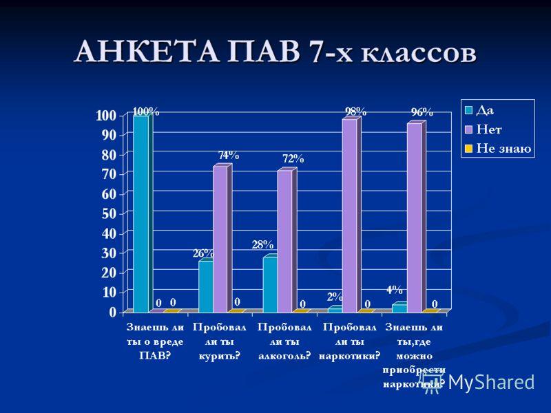 АНКЕТА ПАВ 7-х классов