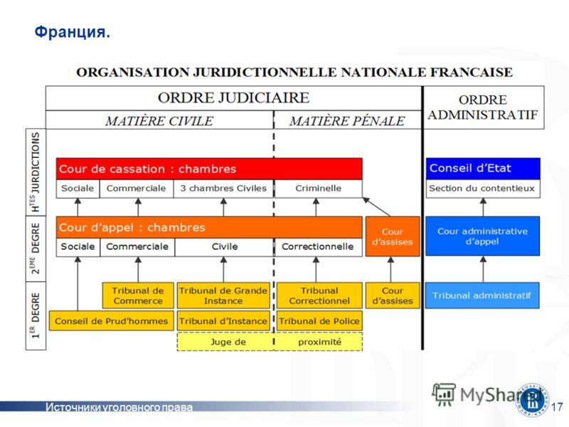 Источники уголовного права17 Франция.
